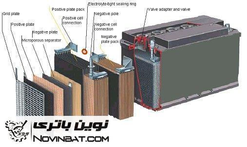باتری و ساختمان آن